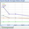 Search Results History Graph